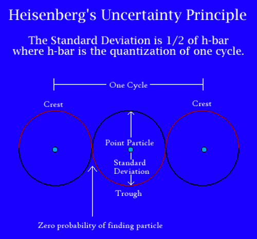 Heisenberg's Uncertainty Principle Graph (image: en.m.wikipedia.org)