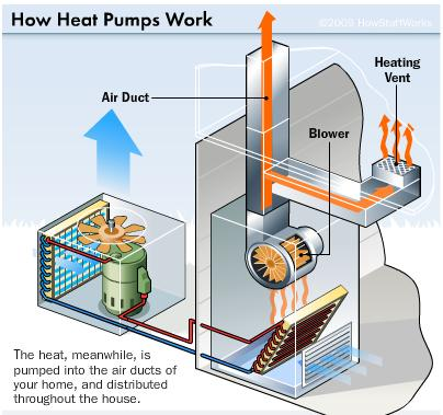 Liquid refrigerant is pumped through the outside coils of air-source heat pumps. A fan pulls outside air over the coils, which absorbs the heat in the air and expands it into hot vapour. The vapour enters a compressor, which increases the temperature and pressure of the gas. The vapour then flows to indoor coils. The refrigerant condenses the vapour back into a liquid as it cools and flows outside to gather more heat. Meanwhile, the heat is pumped through the air ducts of your home and distributed throughout. This process can be reversed to cool the air inside your home. (Diagram: howstuffworks.com)