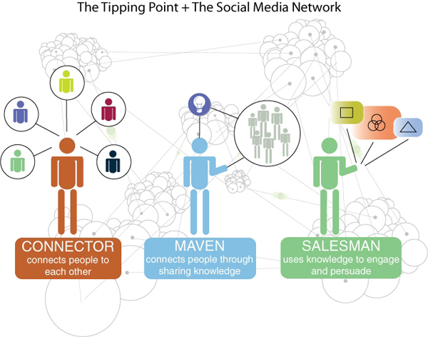 Going Viral - The Tipping Point Explained