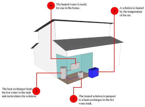 Heat Pump Systems: Air Source Heat Pump